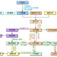 丹东中诚机械行业通用型ERP软件图片