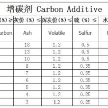 供应用于炼钢|铸造|电炉转炉的80-95无烟煤增碳剂选样90#91#92#增炭剂冶金炉料