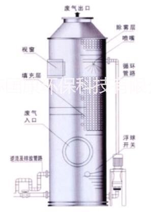 供应苏州酸性洗涤塔哪里生产的