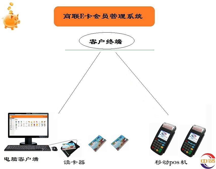 连锁会员管理软件图片/连锁会员管理软件样板图 (4)