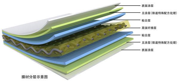 供应用于膜结构的膜布膜材张拉膜材料膜结构材料,膜结构材料厂家,上海