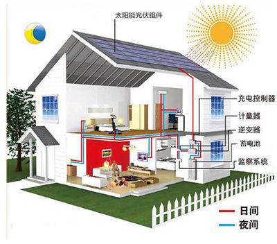 光伏发电系统图片/光伏发电系统样板图 (1)