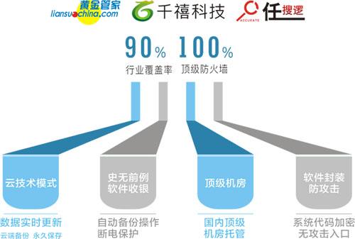 手机APP+微信(千禧联通宝)图片/手机APP+微信(千禧联通宝)样板图 (3)