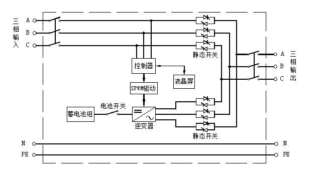 2,当市电异常,直流(电池组)输入正常时,由直流经过滤波后,逆变