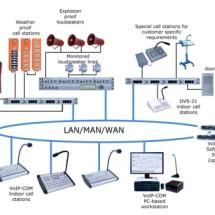 IP架构广播对讲报警系统