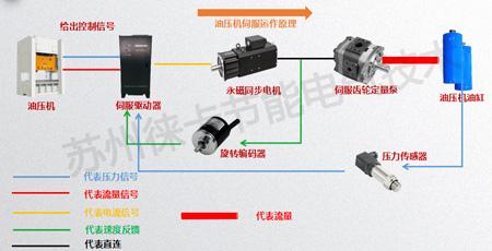 空压机余热回收节能改造@油压机的工作原理简要介绍