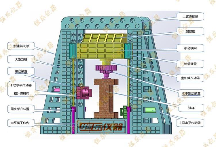 供应大型多功能结构试验系统销售