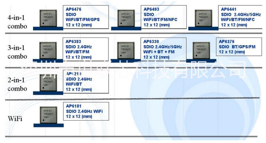 正基低功耗WiFi模块AP6212A是蓝牙支持BT4.2+WiFi单频+FM