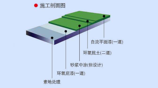 自流平镘面型环氧树脂地坪