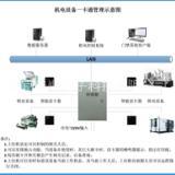 机电设备管理, 机电设备控制管理