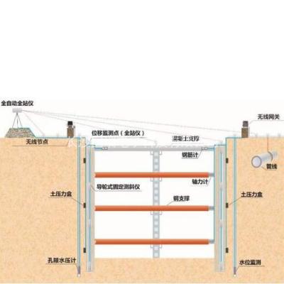基坑安全监测系统
